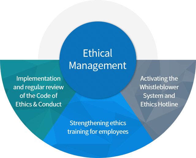 """implementation plan of ethic Code of ethics implementation plan paper implementation of ndca's code of ethics akemi l stout grand canyon university: ldr 800 october 23, 2011 introduction """"perpetual optimism is a force multiplier"""" (powell, 2007) codes of ethics are guidelines provided by business entities to communicate to the subordinates the beliefs, values."""